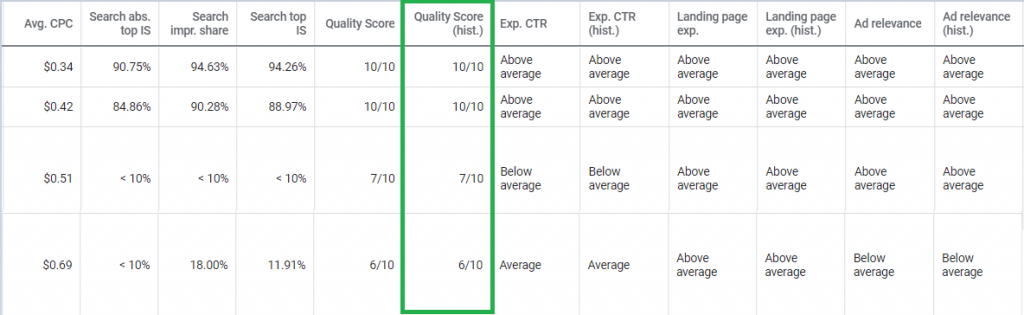 Historical data of quality score
