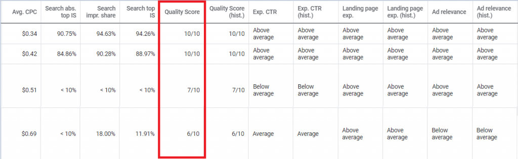 Quality Score of ads campaign